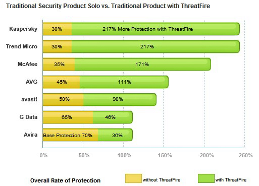 Threatfire graph