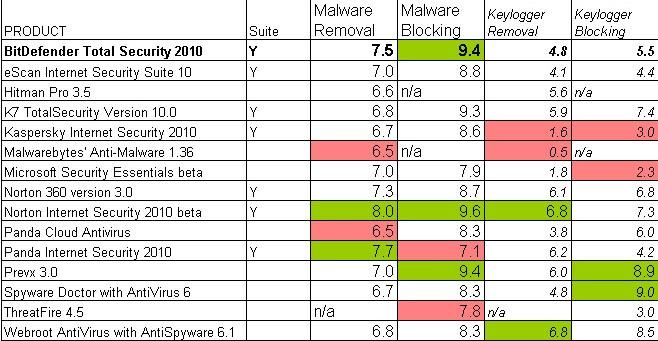 PC Mag comparo chart