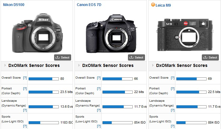 Camera Sensor Ratings