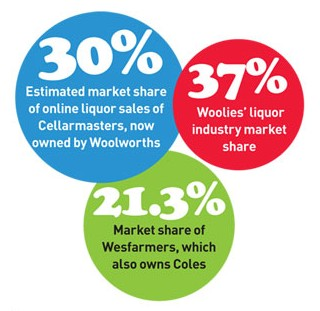 Liquor industry market share